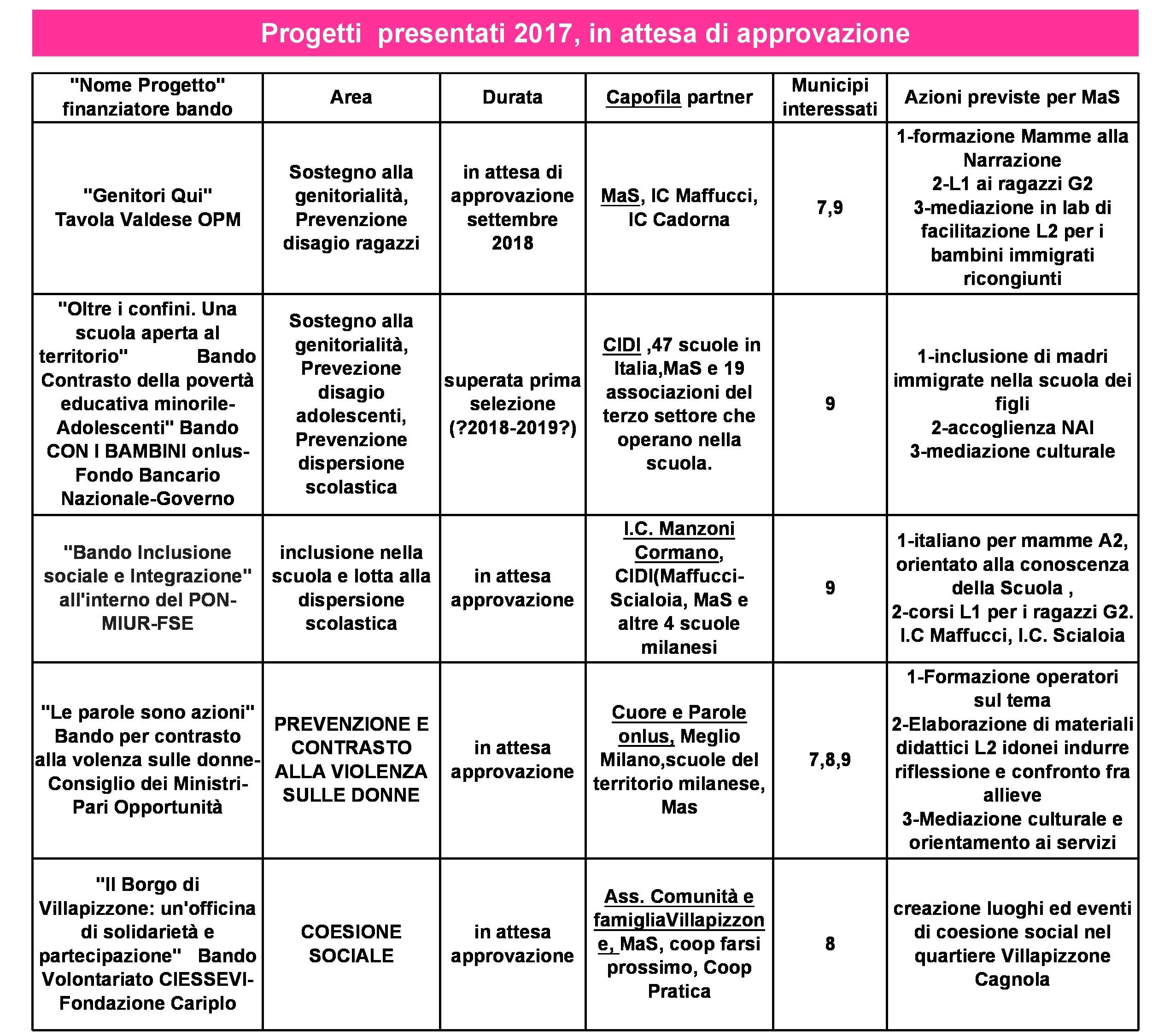 progettiMaS2011-2018-2.1